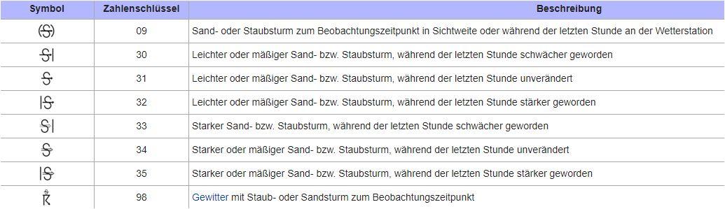 Symbolik der Wetterdienste für Sandstürme Der gestrige Sturm gehörte der ganz unten stehenden Kategorie an.