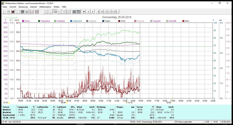 PC Wetterstation Bedien- und Auswertungssoftware