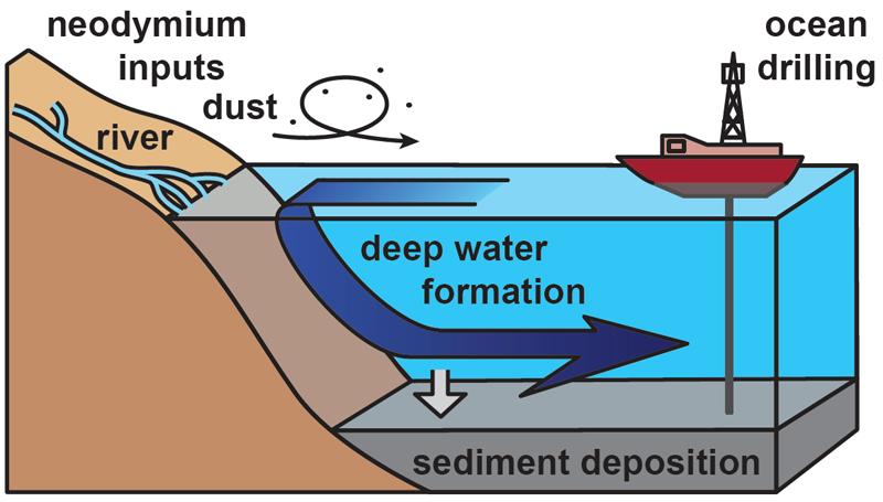 Gewinnung von Sedimentproben