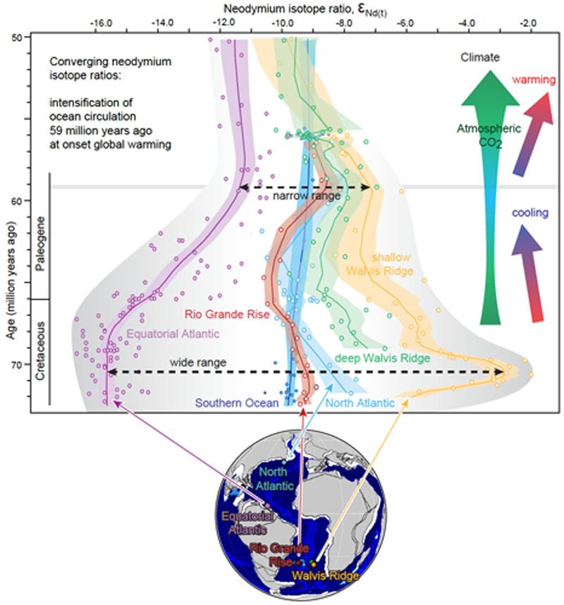 Rekonstruktion der Meeresströmungen