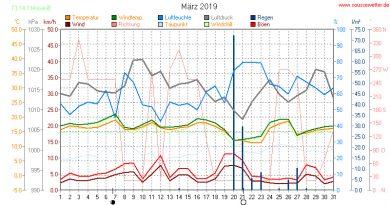 Statistik März 2019 - Niederschlag und Temperatur