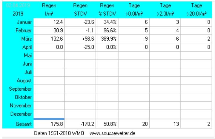 Niederschlagsstatitik März 2019