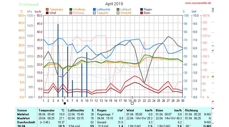 Statistik April 2019 – Niederschlag und Temperatur