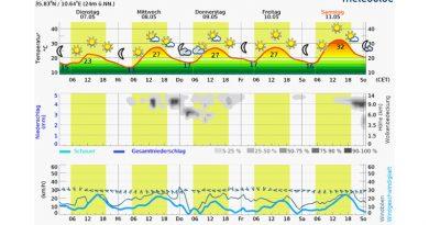 5-Tage-Vorschau ab Dienstag, den 7. Mai 2019 - Grafik: meteoblue.com