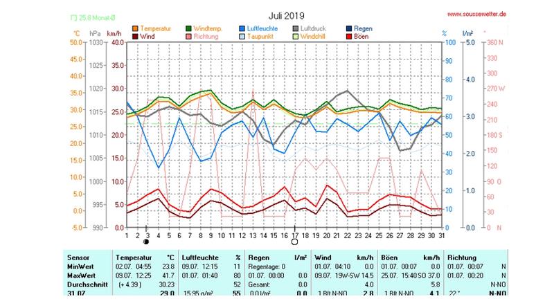 Wetterstatistik für den Juli 2019 im Raum Akouda bei Sousse