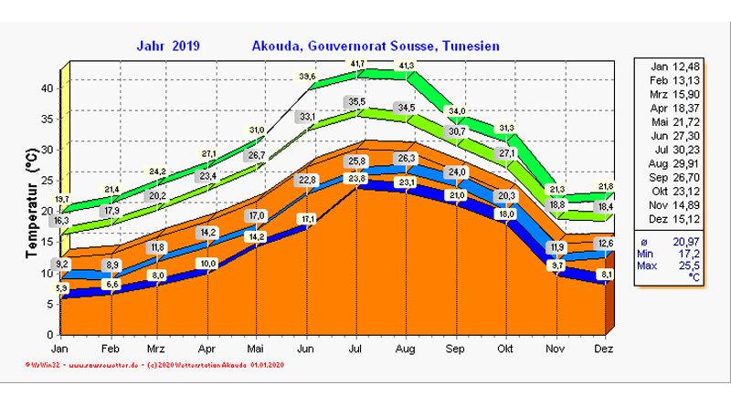 Jahresstatistik für das Jahr 2019 in Akouda bei Sousse - Temperatur