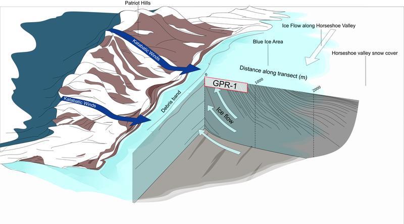 Während die meisten Antarktisforscher vertikal ins Eis bohren, entnahm das Team horizontal Eiskerne von einer Fläche, in der altes Eis an die Oberfläche fließt (siehe Pfeil). © Matthew Harris