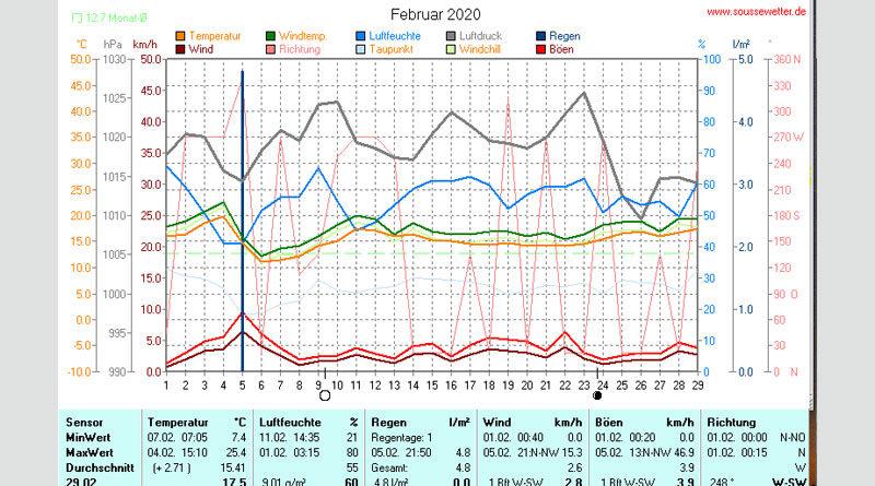 Wetterstatistik für den Februar 2020 in Akouda bei Sousse