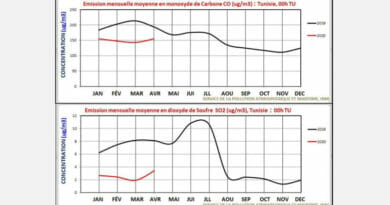 Starke Verbesserung der Luftqualität durch Covid-19-Maßnahmen