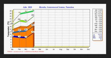 Die Temperatur- und Niederschlagsstatistik für April 2020 in Akouda bei Sousse