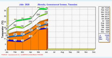 Juni 2020: Monatsstatistiken für Akouda