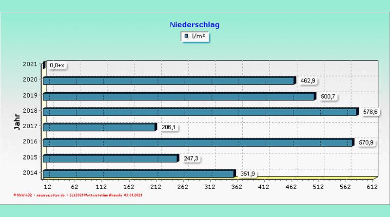 Regenmengendurchschnitt für die Jahre 2014-2020