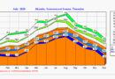 Wetterstatistik 2020 der Wetterstation Akouda bei Sousse in Tunesien