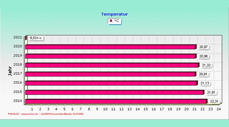 Temperaturdurchschnitt für die Jahre 2014-2020