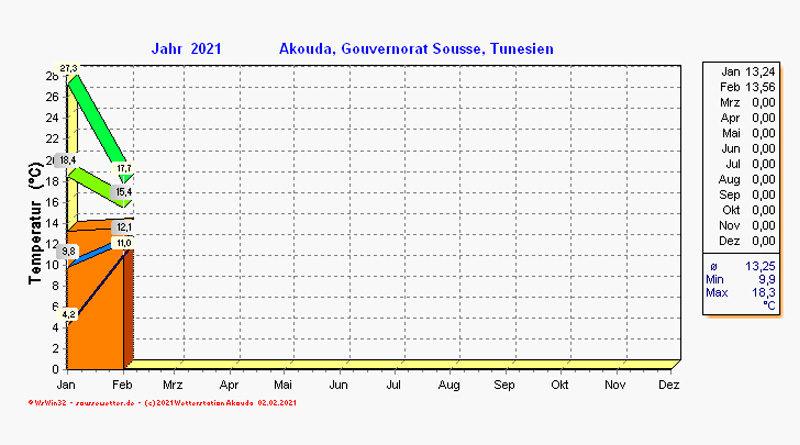 Januar 2021: Monatsstatistiken für Akouda, Tunesien