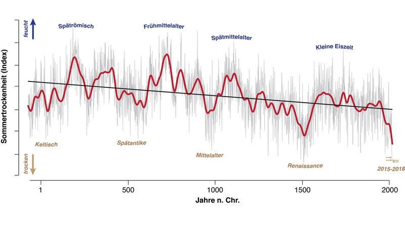 Europa: Schlimmste Sommer-Trockenheit der letzten zwei Jahrtausende